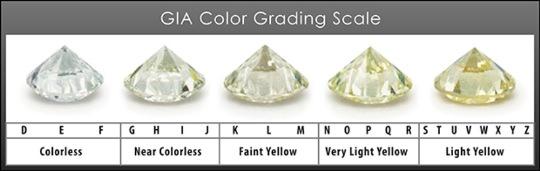 The Colored Diamonds Chart of Loose Diamonds, | Moti Israeli Diamonds